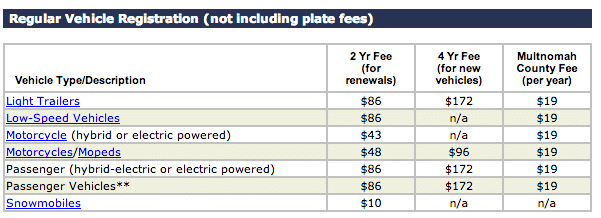 Oregon State Vehicle Registration Fees